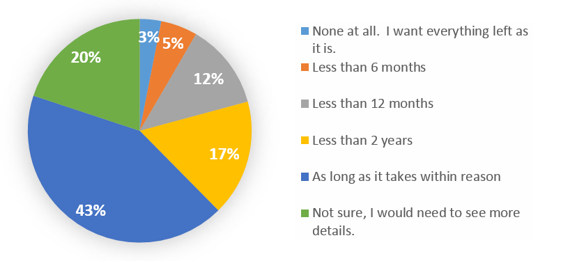 Disruption pie chart