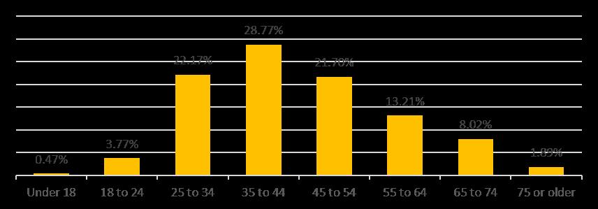 Survey age chart